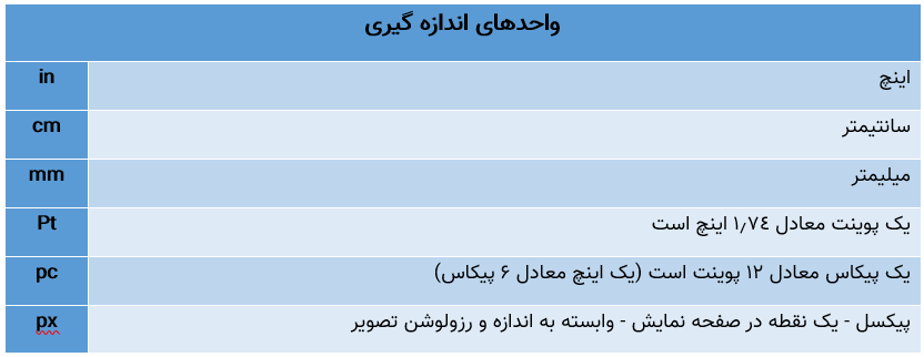 جدول واحدهای اندازه گیری